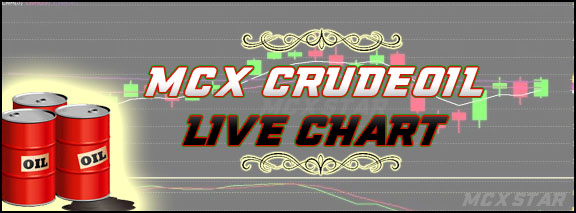 Mcx Crudeoil Live Chart